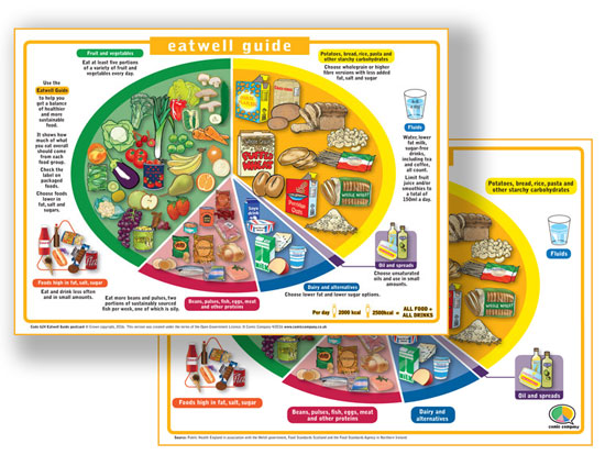 image - Eatwell Guide (postcard)